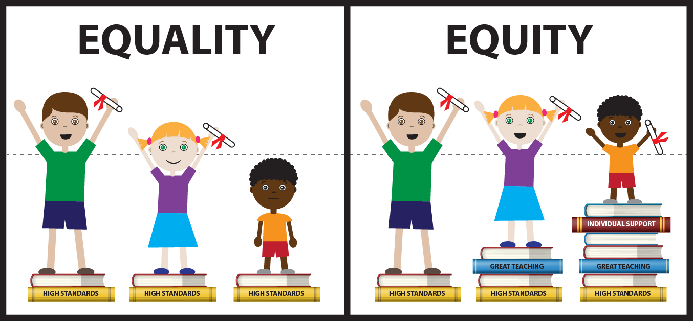 same equal opportunity Equal opportunity refers to the policy of giving everyone the same opportunities for employment, pay, and promotion, without discriminating against particular groups.